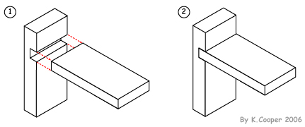 ... joints including; butt, mitre, dowel, lap, housing & finger joints